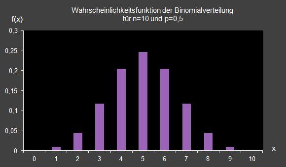 wahrscheinlihckeitsfunktion_bionmialverteilung