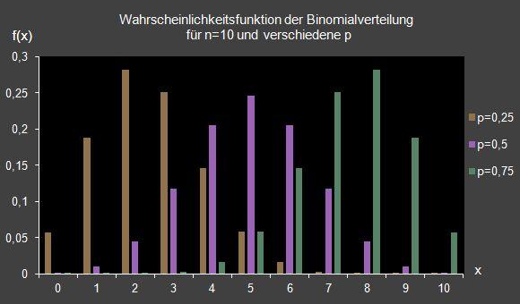 Diagramm Binomialverteilungverschiedene 9