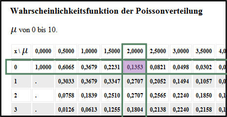 Ablesen_in_Tabelle